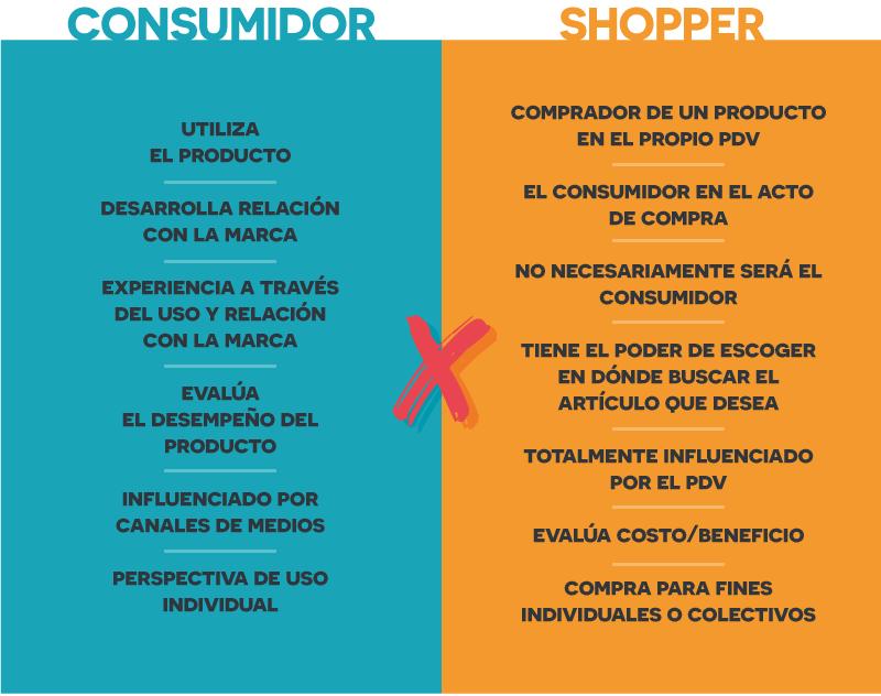 consumidor-x-shopper