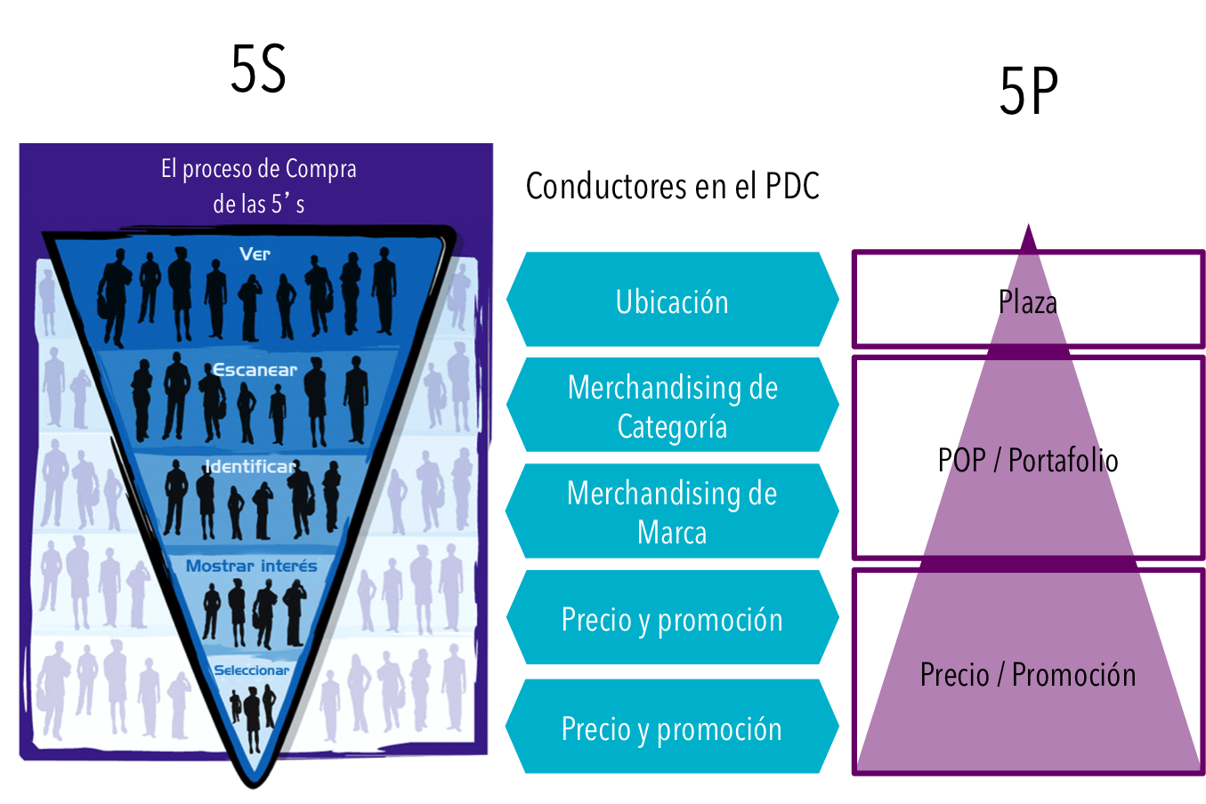 Shopper y Trade